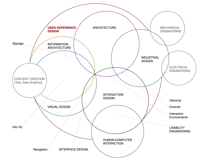 O Que é Ui Design E Ux Design Design Culture
