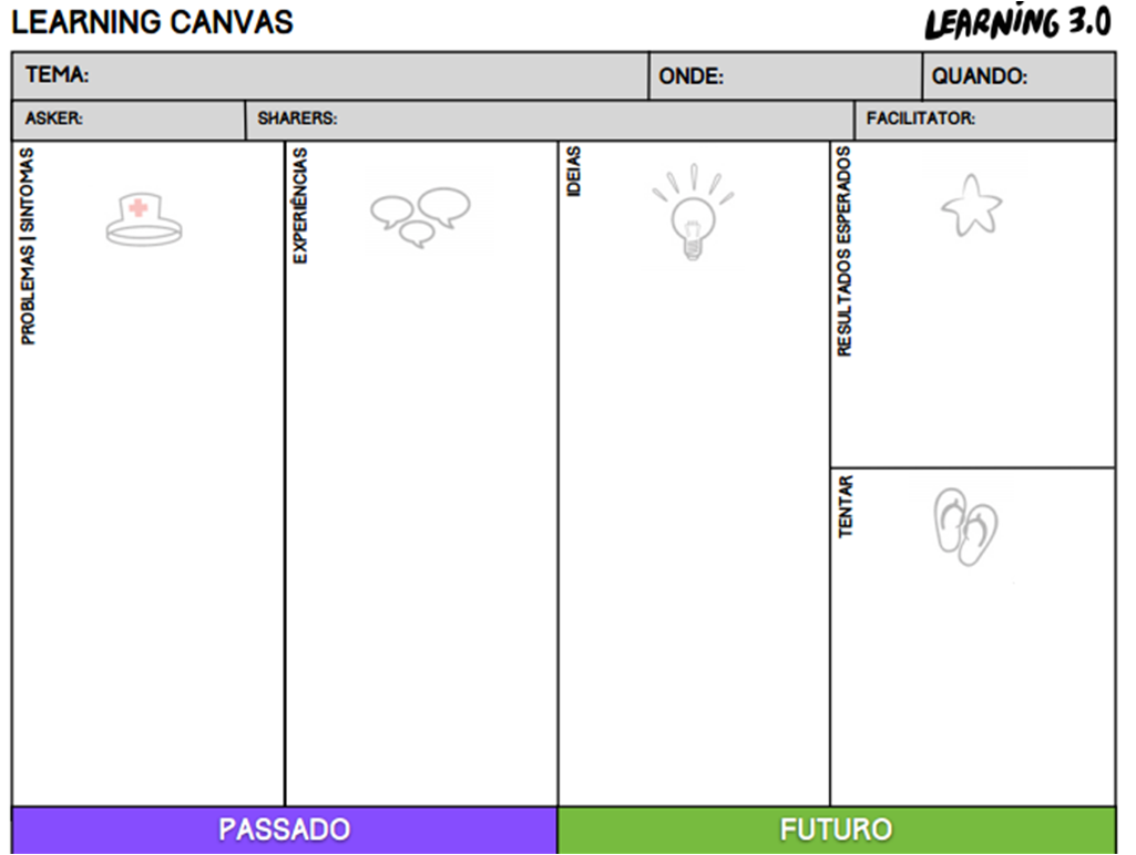 O Learning Canvas